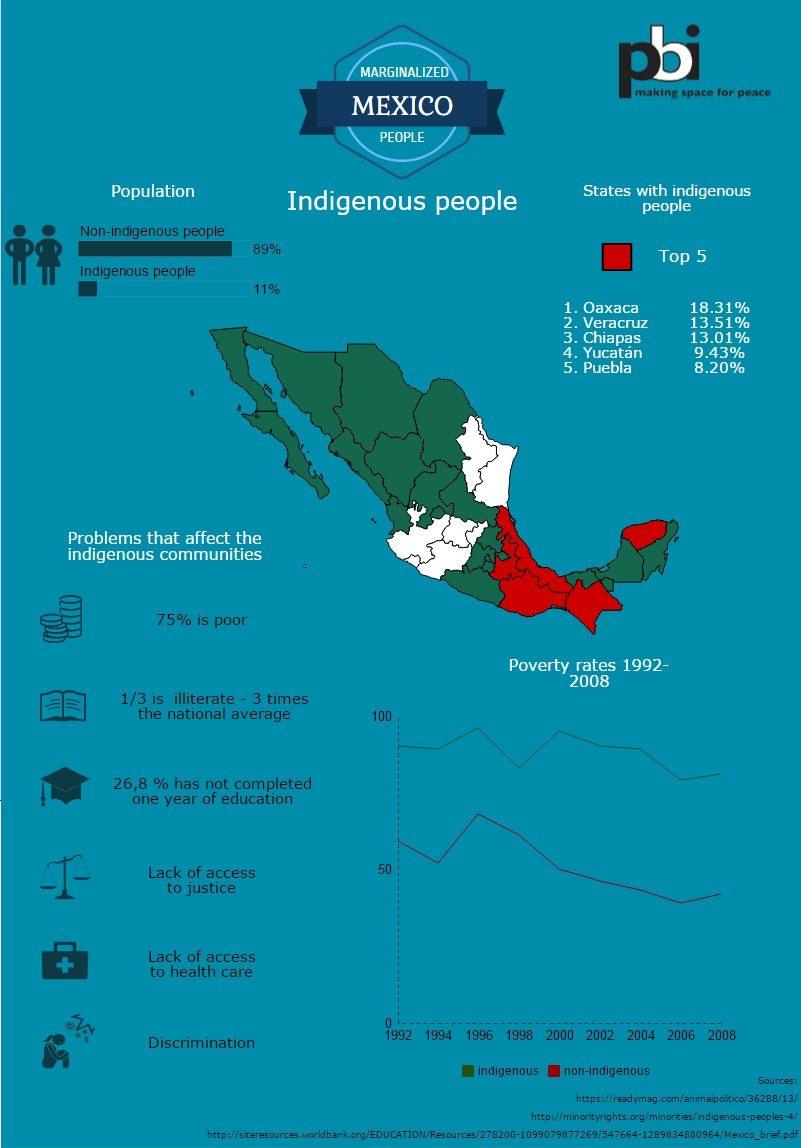 Infographic Mexico