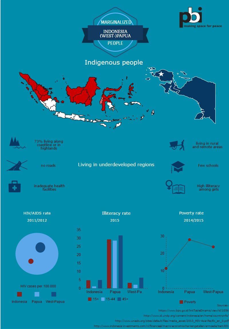 infographic indonesie